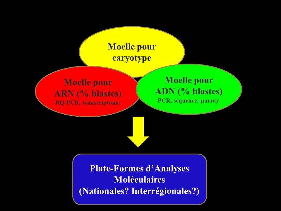 Moelle pour caryotype Moelle pour ARN (% blastes) RQ-PCR, transcriptome Moelle pour ADN (% blastes) PCR, séquence, µarray Plate-Formes dAnalyses Moléc