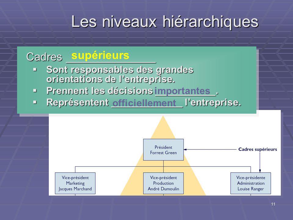 11 Les niveaux hiérarchiques Cadres ______________ Cadres ______________ Sont responsables des grandes orientations de lentreprise.