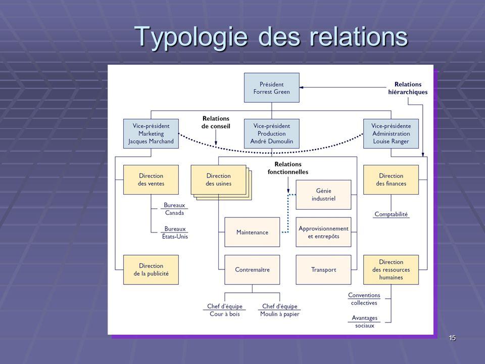 15 Typologie des relations