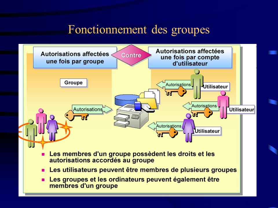 Fonctionnement des groupes