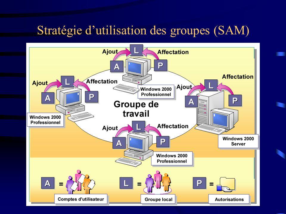 Stratégie dutilisation des groupes (SAM)