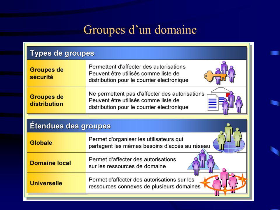 Groupes dun domaine
