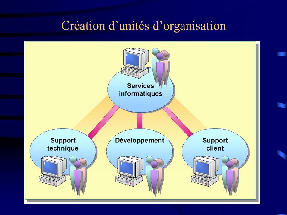 Création dunités dorganisation