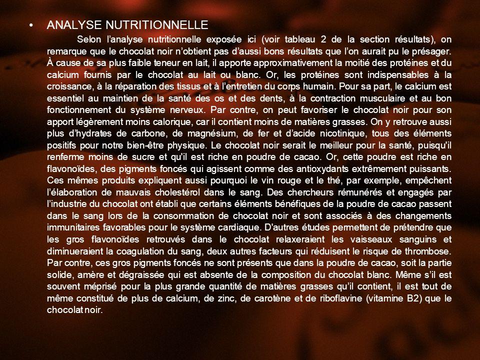 ANALYSE NUTRITIONNELLE Selon lanalyse nutritionnelle exposée ici (voir tableau 2 de la section résultats), on remarque que le chocolat noir nobtient pas daussi bons résultats que lon aurait pu le présager.