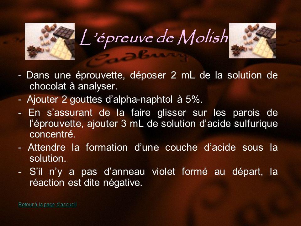 Lépreuve de Molish - Dans une éprouvette, déposer 2 mL de la solution de chocolat à analyser.