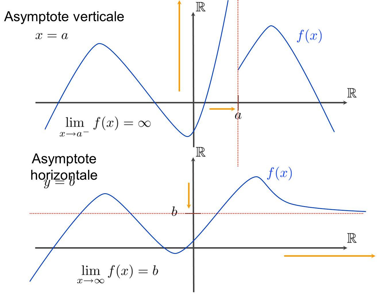 Asymptote verticale Asymptote horizontale