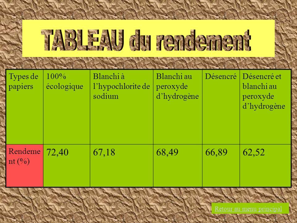 Types de papiers 100% écologique Blanchi à lhypochlorite de sodium Blanchi au peroxyde dhydrogène DésencréDésencré et blanchi au peroxyde dhydrogène R