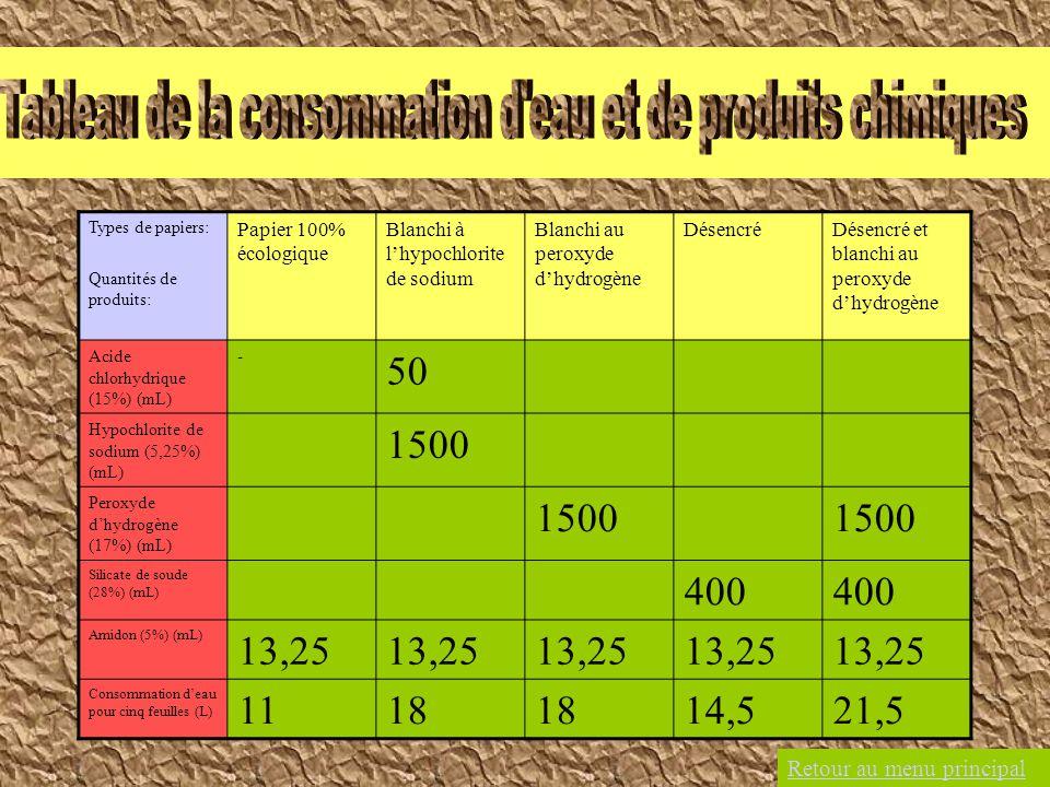Types de papiers: Quantités de produits: Papier 100% écologique Blanchi à lhypochlorite de sodium Blanchi au peroxyde dhydrogène DésencréDésencré et b