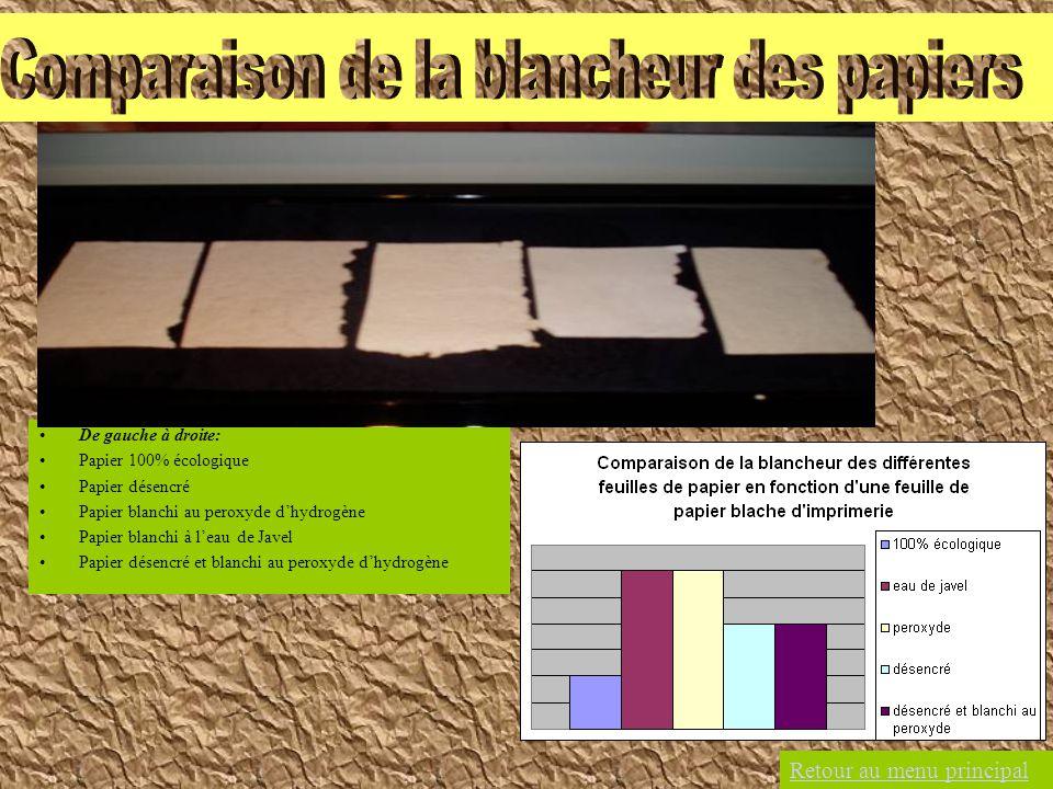 De gauche à droite: Papier 100% écologique Papier désencré Papier blanchi au peroxyde dhydrogène Papier blanchi à leau de Javel Papier désencré et bla