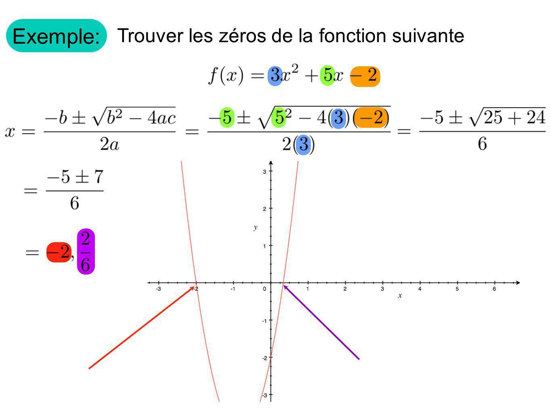 Exemple: Trouver les zéros de la fonction suivante