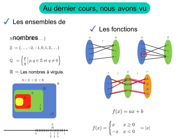 Exemple: Le domaine de la fonction est lensemble des valeurs pour lesquelles doù