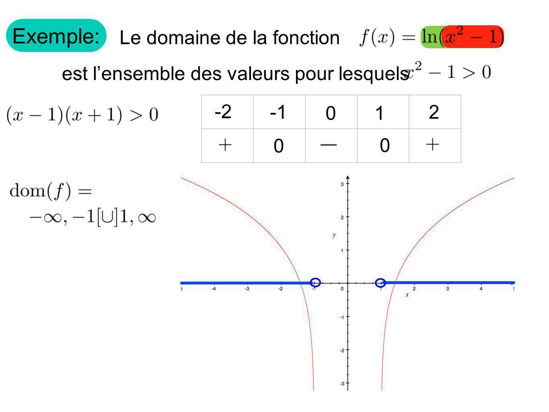 Exemple: Le domaine de la fonction est lensemble des valeurs pour lesquels 1 0 0 0 -2 2