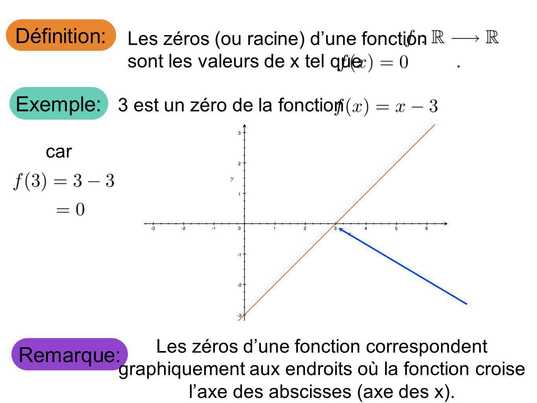 Définition: Les zéros (ou racine) dune fonction sont les valeurs de x tel que. Exemple: 3 est un zéro de la fonction car Remarque: Les zéros dune fonc