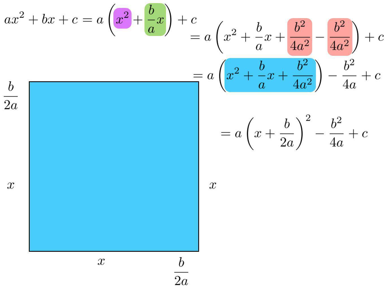 Lorsque la fonction est donnée à laide dune expression algébrique, tous les x sont en relation avec lexpression évaluée en la valeur de x.