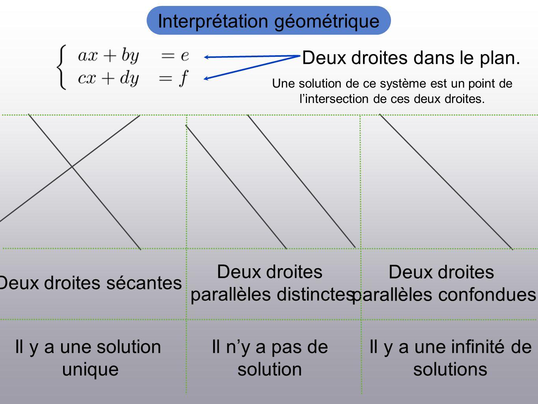 Interprétation géométrique Deux droites dans le plan. Une solution de ce système est un point de lintersection de ces deux droites. Il y a une solutio