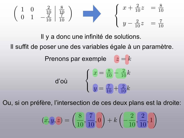 Il y a donc une infinité de solutions. Il suffit de poser une des variables égale à un paramètre. Prenons par exemple Ou, si on préfère, lintersection