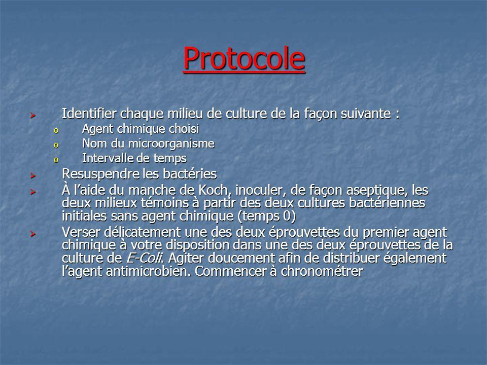 Protocole Identifier Identifier chaque milieu de culture de la façon suivante : o Agent o Agent chimique choisi o Nom o Nom du microorganisme o Interv