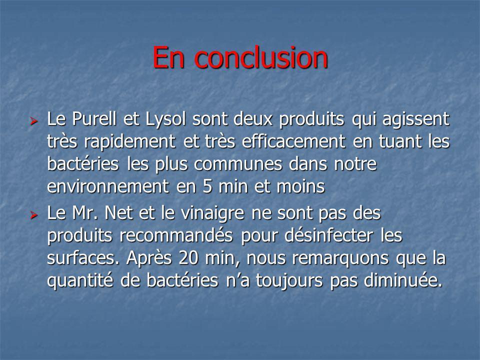 En conclusion Le Purell et Lysol sont deux produits qui agissent très rapidement et très efficacement en tuant les bactéries les plus communes dans no