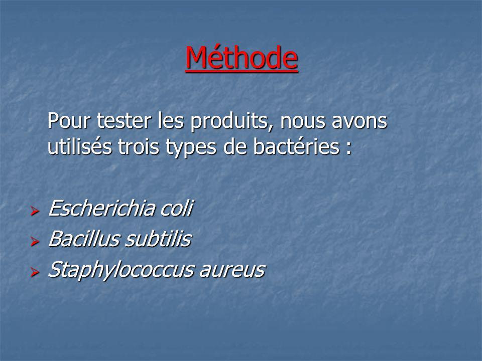 Méthode Pour tester les produits, nous avons utilisés trois types de bactéries : Escherichia coli Escherichia coli Bacillus subtilis Bacillus subtilis