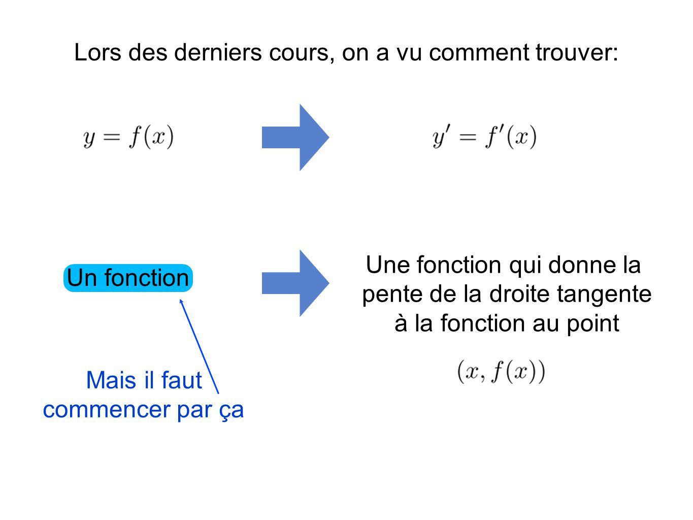 Regardons léquation qui est léquation dun cercle de rayon 2.