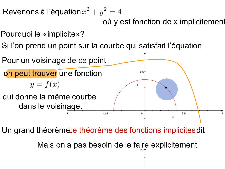 Revenons à léquation où y est fonction de x implicitement. Pourquoi le «implicite»? Si lon prend un point sur la courbe qui satisfait léquation Pour u