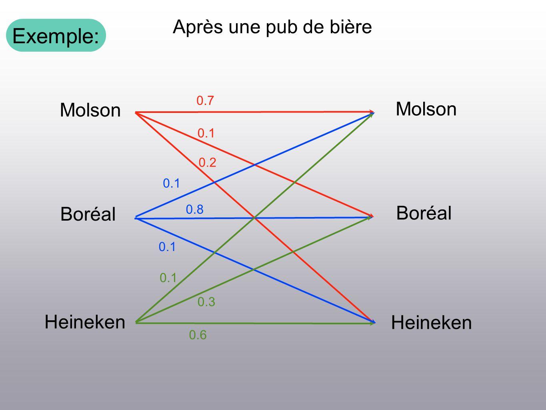 Exemple: Après une pub de bière Molson Boréal Heineken Molson Boréal Heineken 0.2 0.1 0.7 0.1 0.8 0.1 0.3 0.6