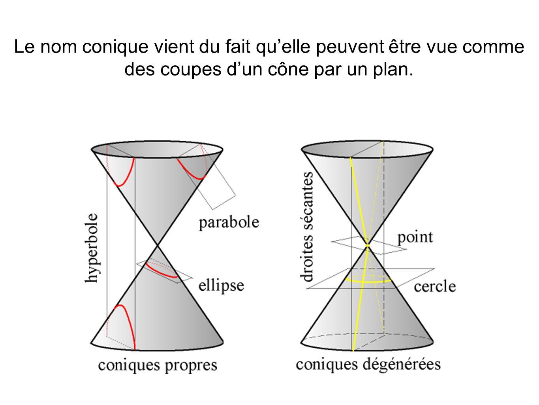 Le nom conique vient du fait quelle peuvent être vue comme des coupes dun cône par un plan.