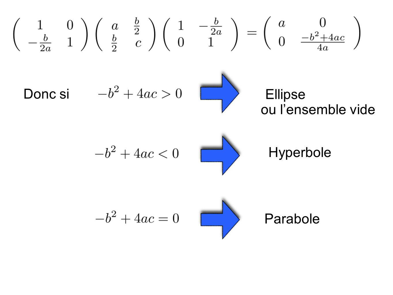 Donc si Ellipse Hyperbole Parabole ou lensemble vide