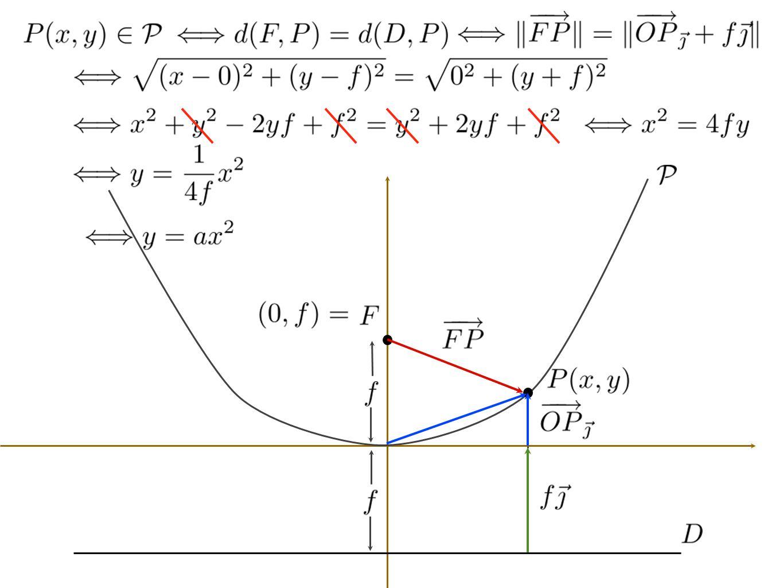 Exemple: Considérons la conique ou, si on préfère, On a donc que comme changement de variable.