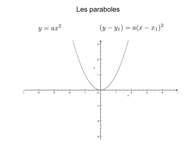 Rappel de la complétion de carré.