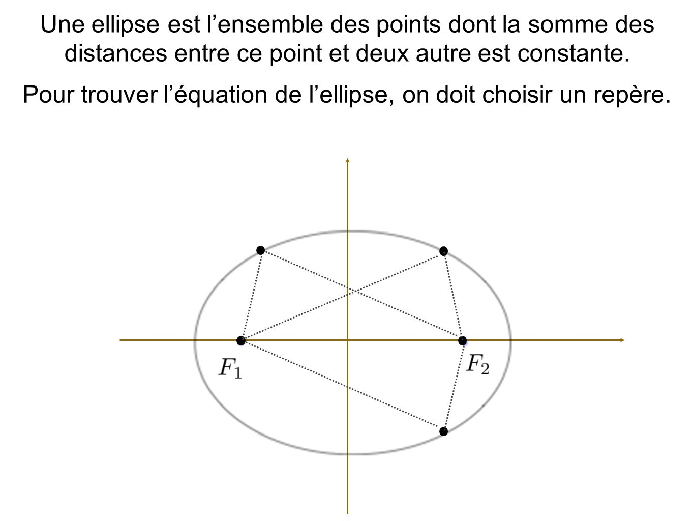 Une ellipse est lensemble des points dont la somme des distances entre ce point et deux autre est constante.
