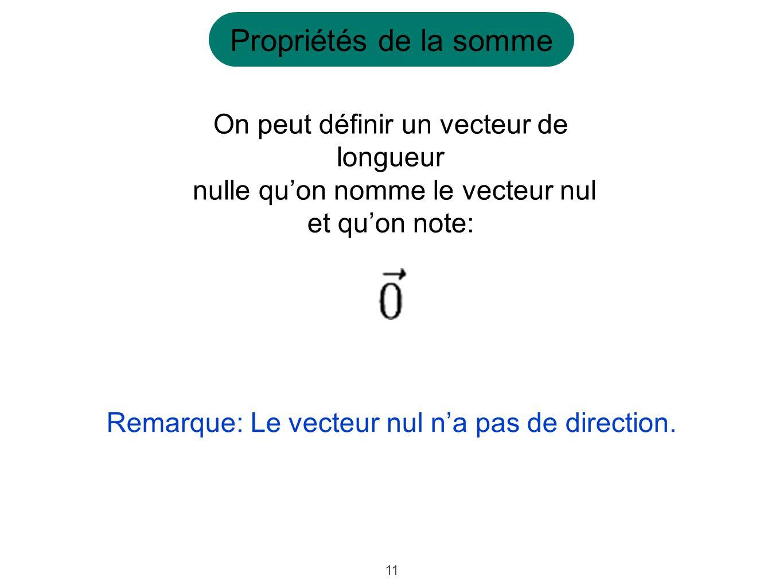 11 On peut définir un vecteur de longueur nulle quon nomme le vecteur nul et quon note: Remarque: Le vecteur nul na pas de direction. Propriétés de la