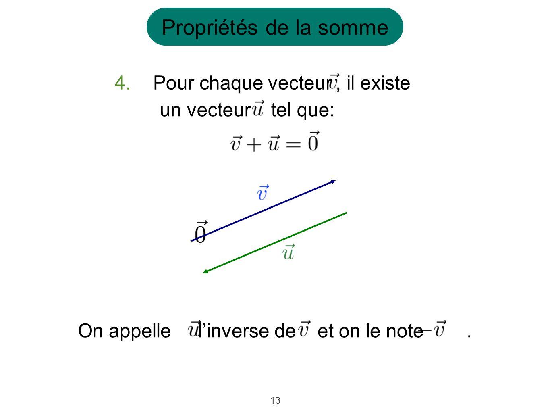 13 4.Pour chaque vecteur, il existe un vecteurtel que: On appelle linverse de et on le note. Propriétés de la somme