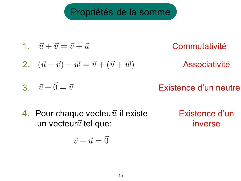 15 Commutativité Associativité Existence dun neutre Existence dun inverse Propriétés de la somme 1. 2. 3. 4.Pour chaque vecteur, il existe un vecteurt