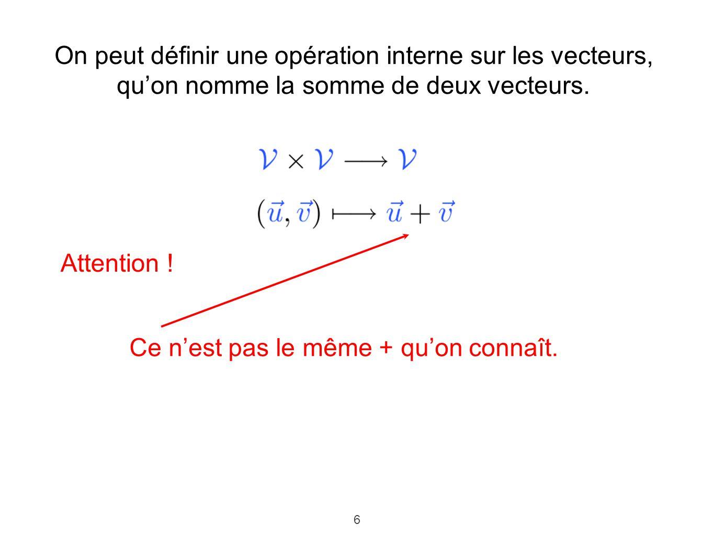 6 On peut définir une opération interne sur les vecteurs, quon nomme la somme de deux vecteurs. Attention ! Ce nest pas le même + quon connaît.