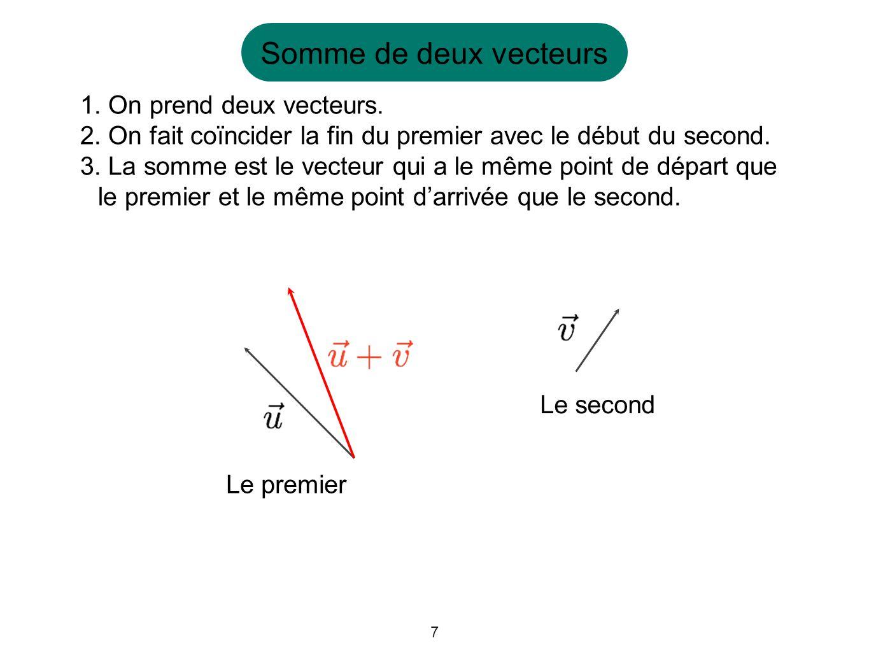 7 Somme de deux vecteurs 1. On prend deux vecteurs. 2. On fait coïncider la fin du premier avec le début du second. 3. La somme est le vecteur qui a l