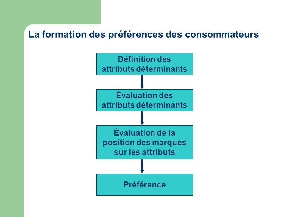 Définition des attributs déterminants Évaluation des attributs déterminants Évaluation de la position des marques sur les attributs Préférence La form