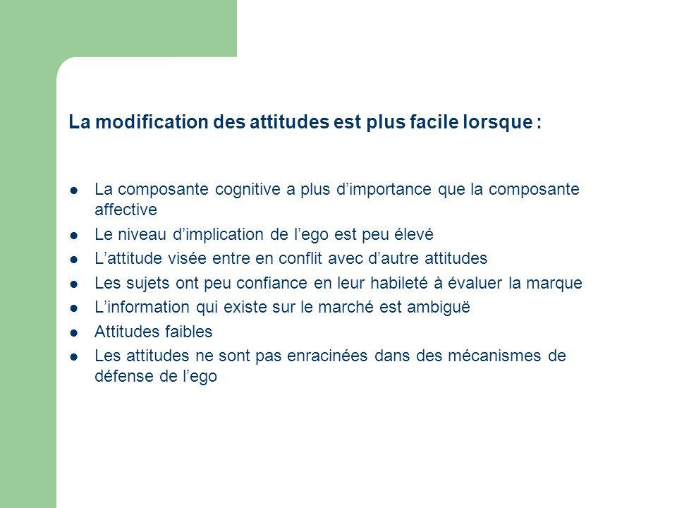 La composante cognitive a plus dimportance que la composante affective Le niveau dimplication de lego est peu élevé Lattitude visée entre en conflit a