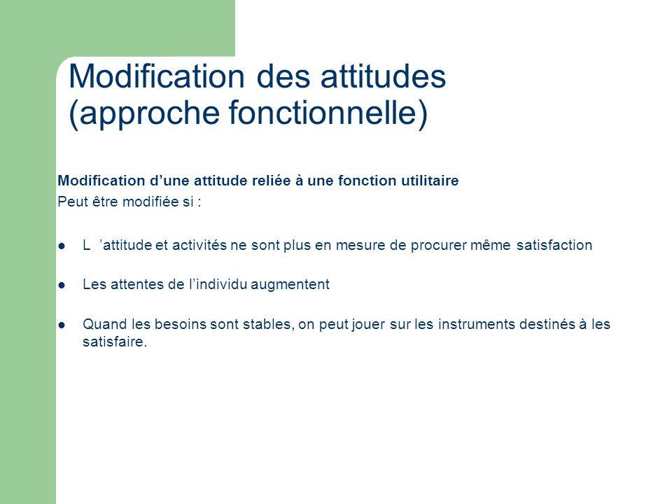 Modification dune attitude reliée à une fonction utilitaire Peut être modifiée si : L attitude et activités ne sont plus en mesure de procurer même sa