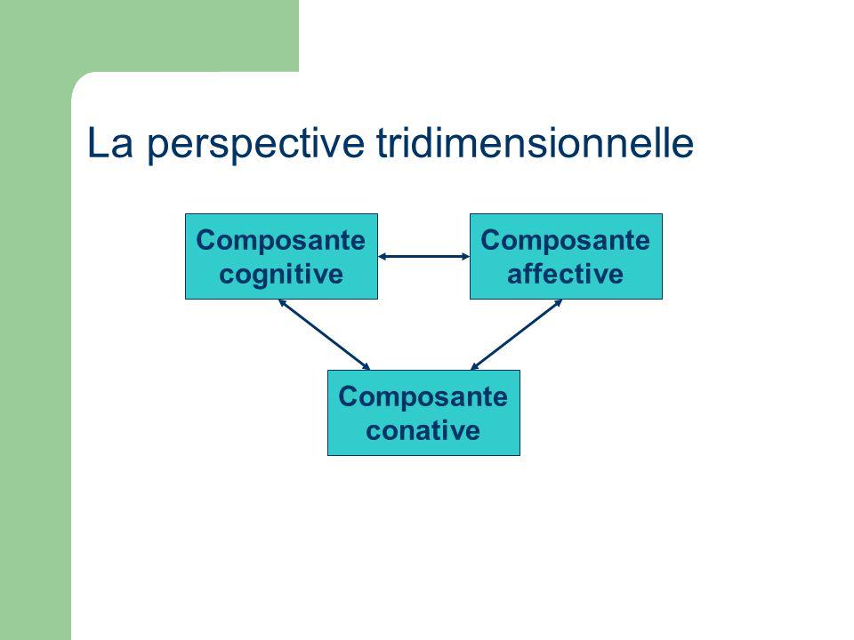 Composante cognitive Composante affective Composante conative La perspective tridimensionnelle