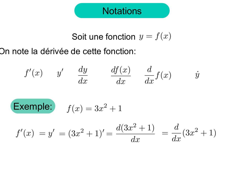 Notations Soit une fonction On note la dérivée de cette fonction: Exemple: