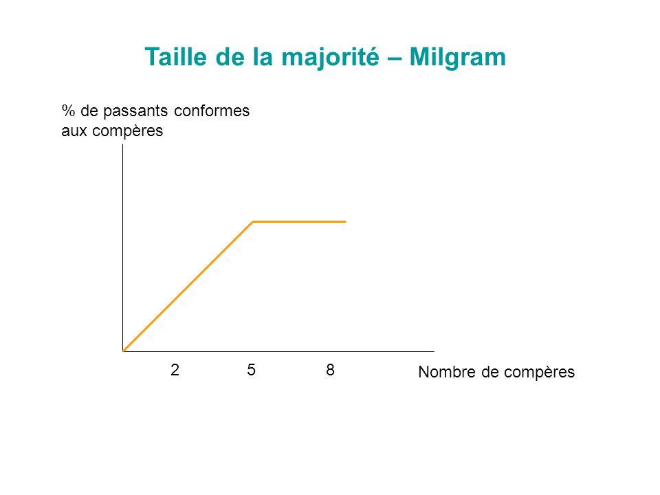 528 Taille de la majorité – Milgram % de passants conformes aux compères Nombre de compères