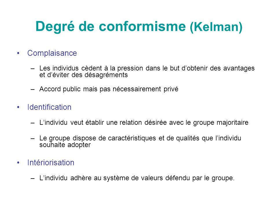 Degré de conformisme (Kelman) Complaisance –Les individus cèdent à la pression dans le but dobtenir des avantages et déviter des désagréments –Accord