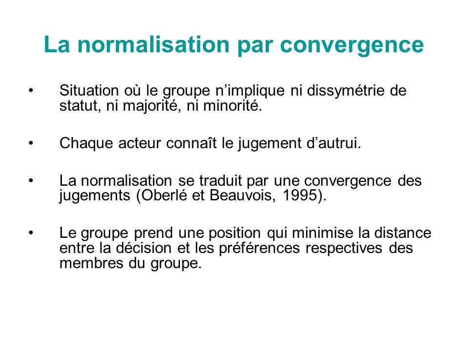 La normalisation par convergence Situation où le groupe nimplique ni dissymétrie de statut, ni majorité, ni minorité. Chaque acteur connaît le jugemen