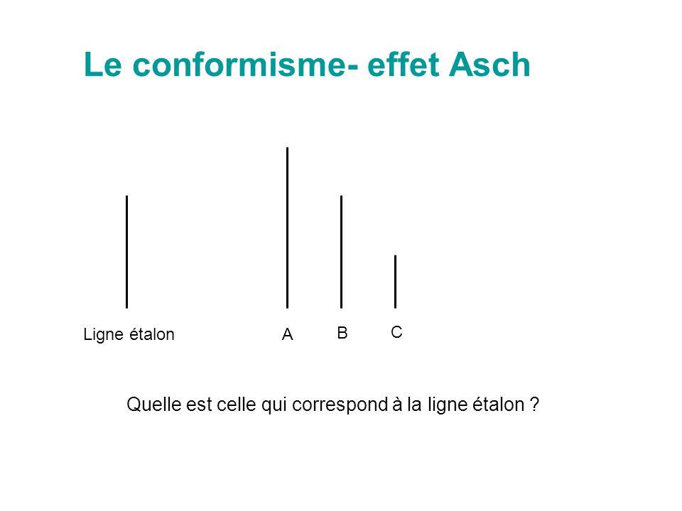 Le conformisme- effet Asch Ligne étalonA B C Quelle est celle qui correspond à la ligne étalon ?