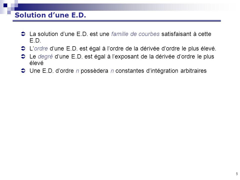 5 Solution dune E.D.La solution dune E.D. est une famille de courbes satisfaisant à cette E.D.