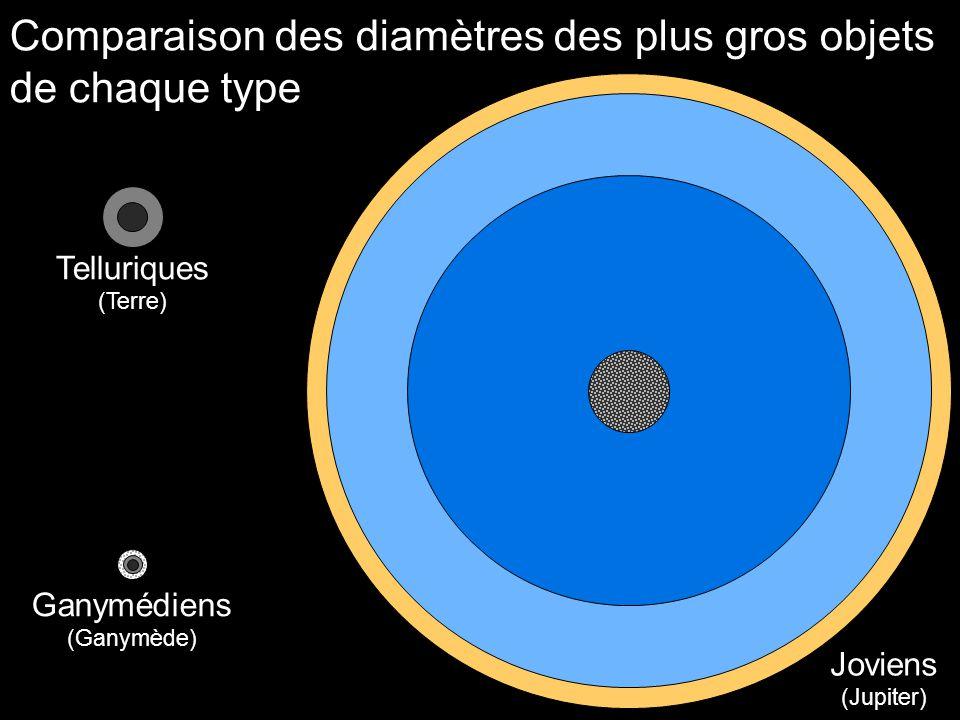 Comparaison des diamètres des plus gros objets de chaque type Telluriques (Terre) Ganymédiens (Ganymède) Joviens (Jupiter)