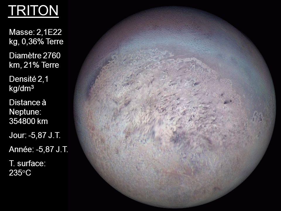 TRITON Masse: 2,1E22 kg, 0,36% Terre Diamètre 2760 km, 21% Terre Densité 2,1 kg/dm 3 Distance à Neptune: 354800 km Jour: -5,87 J.T. Année: -5,87 J.T.