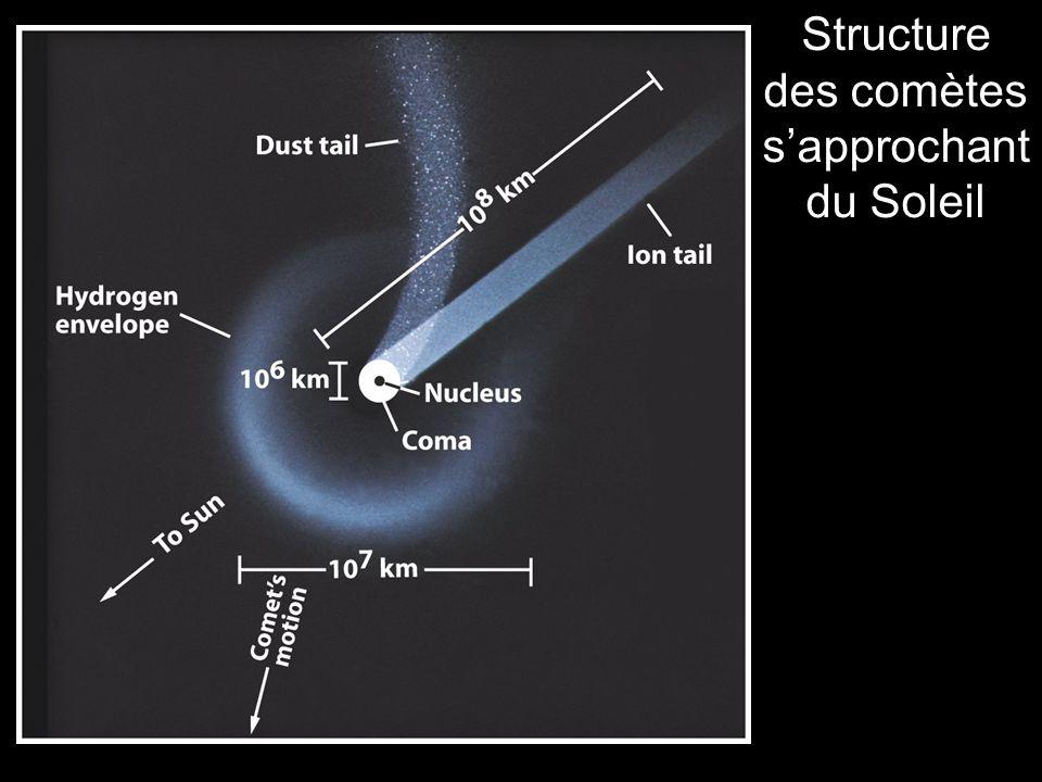 Structure des comètes sapprochant du Soleil