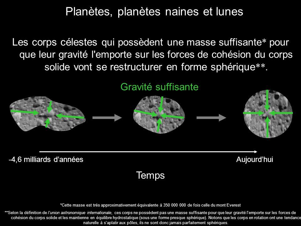 Les corps célestes qui possèdent une masse suffisante * pour que leur gravité l'emporte sur les forces de cohésion du corps solide vont se restructure